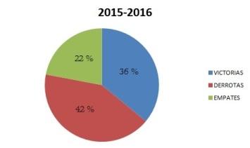 porcentaje-de-resultados-en-la-temporada-2015-2016